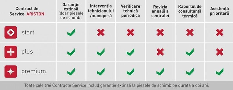 Garantie extinsa cu 2 ani pentru centralele termice Ariston. Poza 87